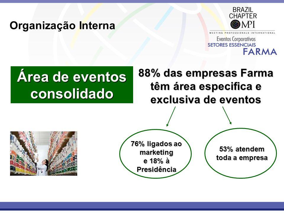 Organização Interna Área de eventos consolidado 88% das empresas Farma têm área especifica e exclusiva de eventos 76% ligados ao marketing e 18% à Pre