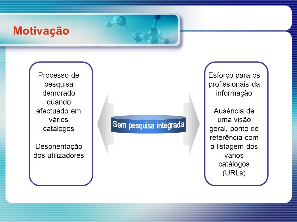Várias bases Interface única + agente de pesquisa Vários motores de pesquisa (cada um com os seus métodos) Lista de resultados única Motivação Com pesquisa integrada (federada/distribuída): Esquema – adaptado de: Peter Clinton, OCUL Directors Meeting, Maio de 2005; http://www.library.utoronto.ca/its/presentations/peterclinton/may16-05.ppt