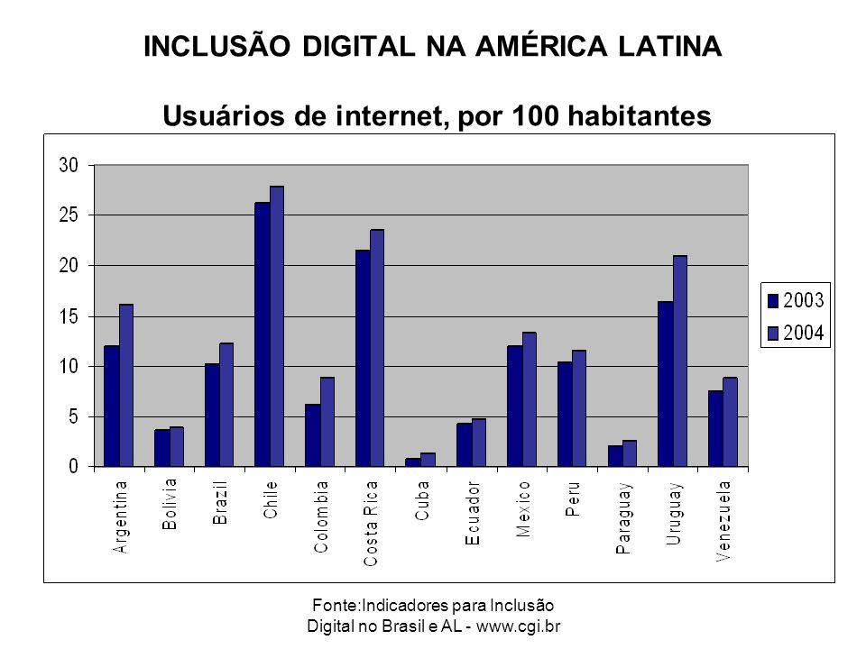 Fonte:Indicadores para Inclusão Digital no Brasil e AL - www.cgi.br INCLUSÃO DIGITAL NA AMÉRICA LATINA Usuários de internet, por 100 habitantes