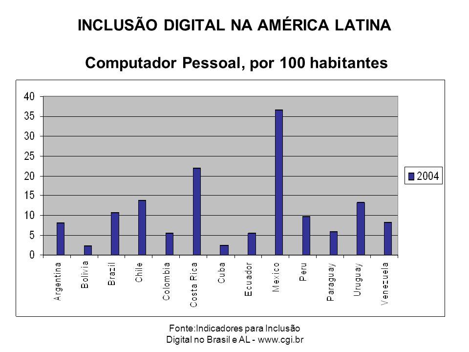 Fonte:Indicadores para Inclusão Digital no Brasil e AL - www.cgi.br INCLUSÃO DIGITAL NA AMÉRICA LATINA Computador Pessoal, por 100 habitantes