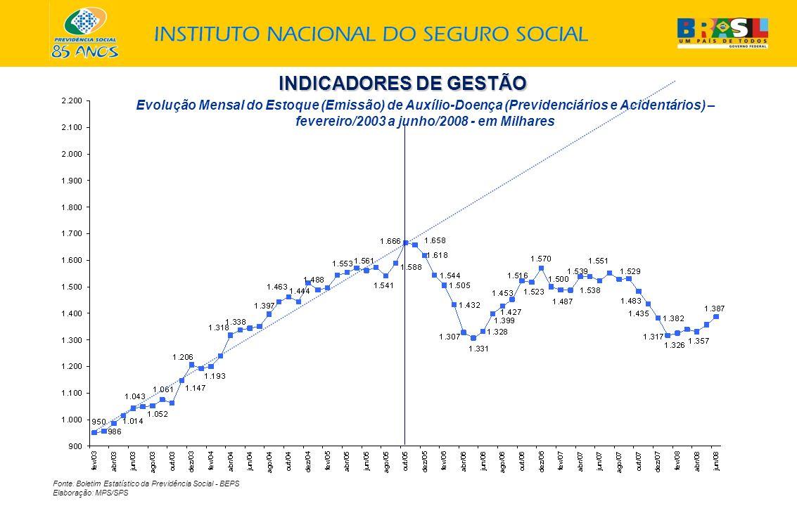 INDICADORES DE GESTÃO Fonte: Boletim Estatístico da Previdência Social - BEPS Elaboração: MPS/SPS Evolução Mensal do Estoque (Emissão) de Auxílio-Doença (Previdenciários e Acidentários) – fevereiro/2003 a junho/2008 - em Milhares