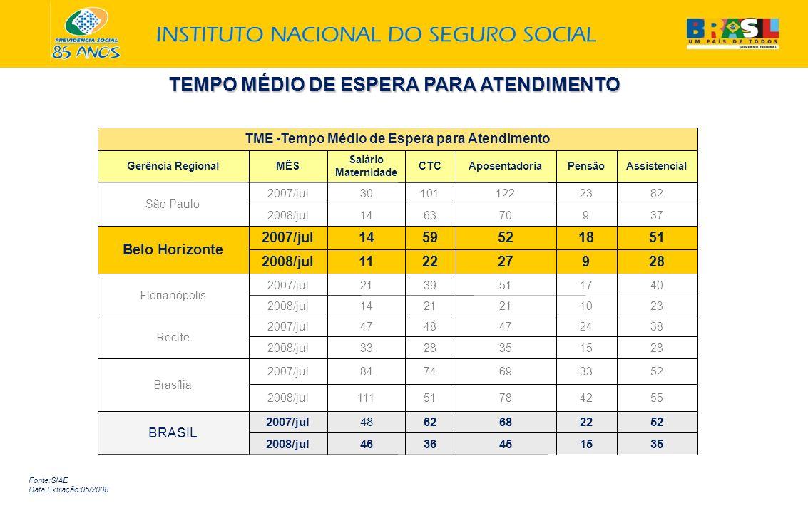 Fonte:SIAE Data Extração:05/2008 TEMPO MÉDIO DE ESPERA PARA ATENDIMENTO