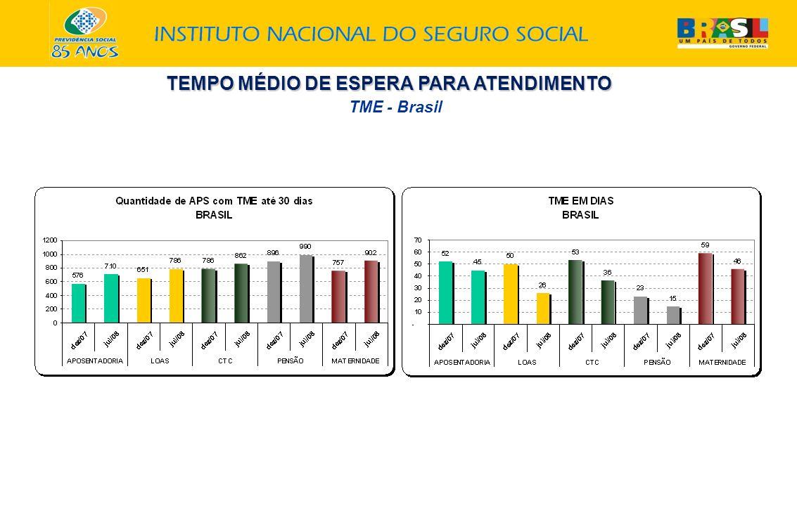 TME - Brasil TEMPO MÉDIO DE ESPERA PARA ATENDIMENTO