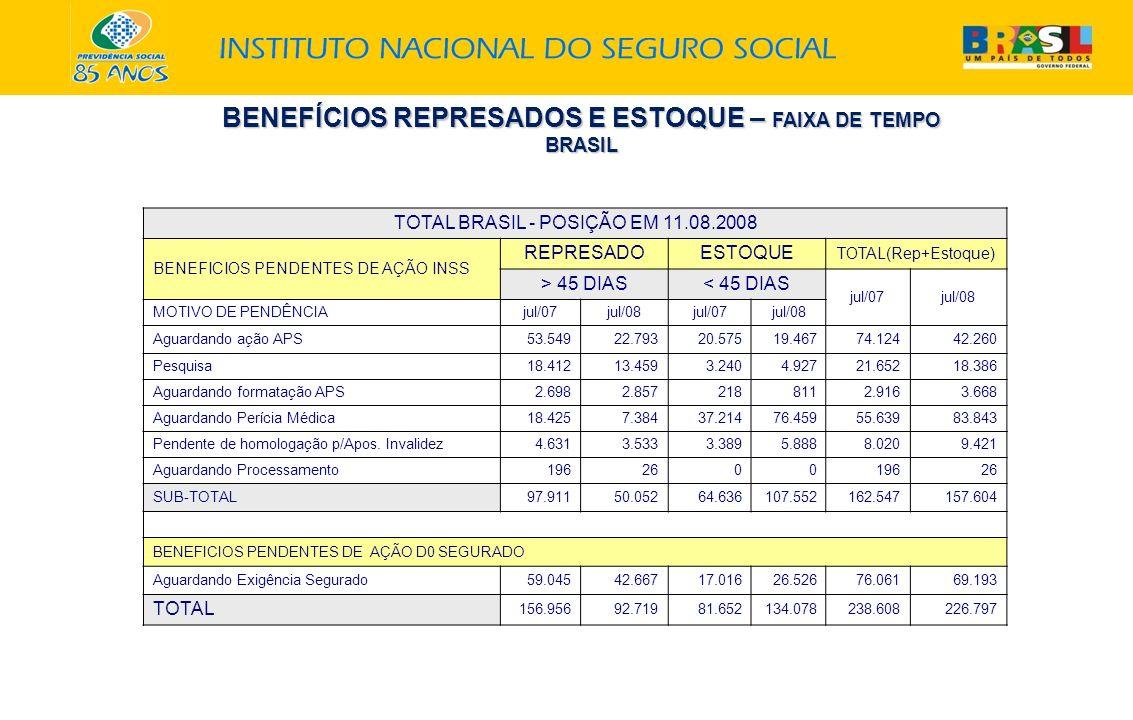 BENEFÍCIOS REPRESADOS E ESTOQUE – FAIXA DE TEMPO BRASIL TOTAL BRASIL - POSIÇÃO EM 11.08.2008 BENEFICIOS PENDENTES DE AÇÃO INSS REPRESADOESTOQUE TOTAL(