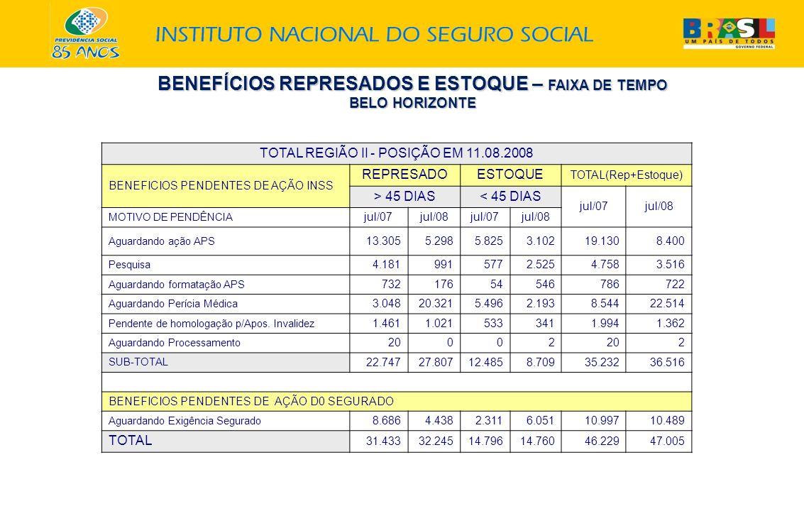 BENEFÍCIOS REPRESADOS E ESTOQUE – FAIXA DE TEMPO BELO HORIZONTE TOTAL REGIÃO II - POSIÇÃO EM 11.08.2008 BENEFICIOS PENDENTES DE AÇÃO INSS REPRESADOEST