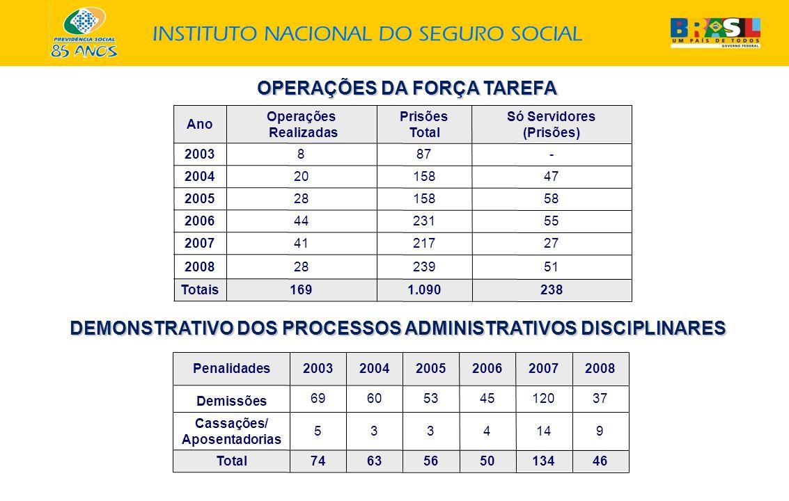 OPERAÇÕES DA FORÇA TAREFA Ano Operações Realizadas Prisões Total Só Servidores (Prisões) 2003 887- 2004 2015847 2005 2815858 2006 4423155 2007 4121727