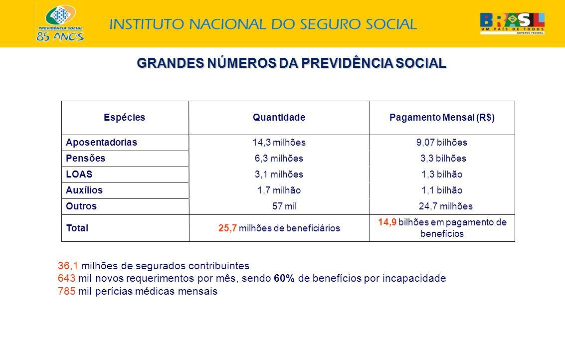 GRANDES NÚMEROS DA PREVIDÊNCIA SOCIAL EspéciesQuantidadePagamento Mensal (R$) Aposentadorias14,3 milhões9,07 bilhões Pensões6,3 milhões 3,3 bilhões LO