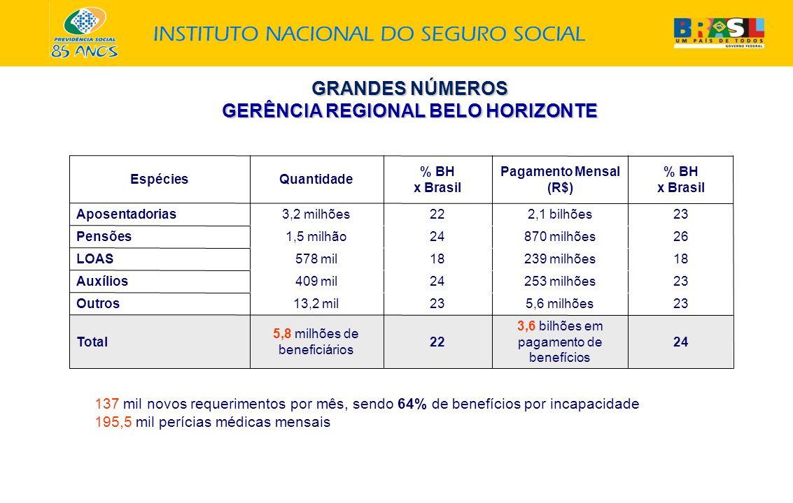 GRANDES NÚMEROS GERÊNCIA REGIONAL BELO HORIZONTE EspéciesQuantidade % BH x Brasil Pagamento Mensal (R$) % BH x Brasil Aposentadorias3,2 milhões222,1 bilhões23 Pensões1,5 milhão24870 milhões26 LOAS578 mil18239 milhões18 Auxílios409 mil24253 milhões23 Outros13,2 mil235,6 milhões23 Total 5,8 milhões de beneficiários 22 3,6 bilhões em pagamento de benefícios 24 137 mil novos requerimentos por mês, sendo 64% de benefícios por incapacidade 195,5 mil perícias médicas mensais