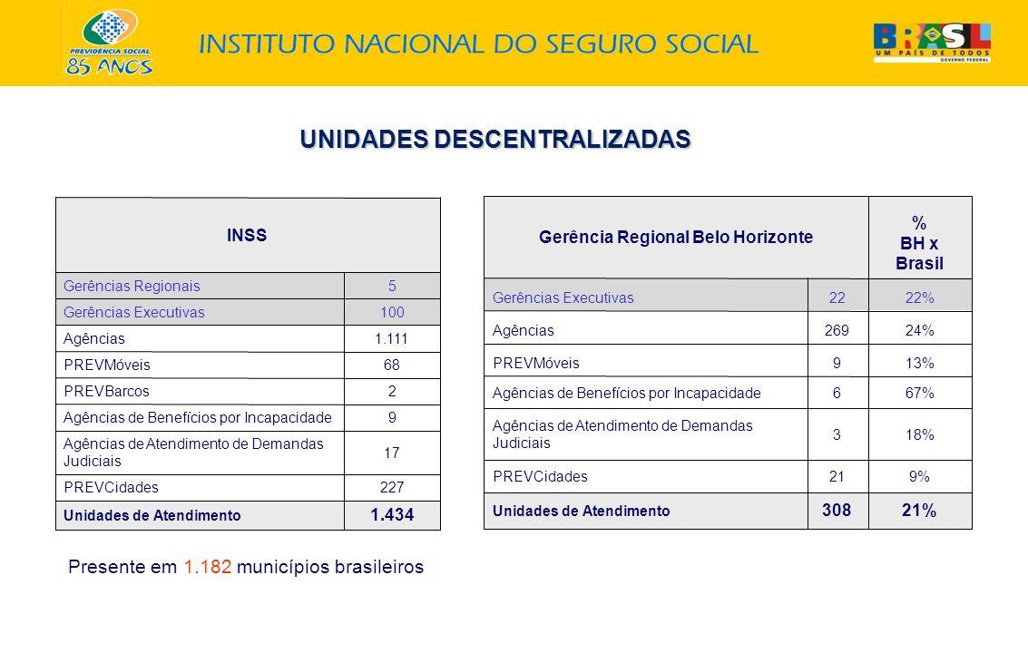 UNIDADES DESCENTRALIZADAS UNIDADES DESCENTRALIZADAS INSS Gerências Regionais5 Gerências Executivas100 Agências1.111 PREVMóveis68 PREVBarcos2 Agências de Benefícios por Incapacidade9 Agências de Atendimento de Demandas Judiciais 17 PREVCidades227 Unidades de Atendimento 1.434 Gerência Regional Belo Horizonte % BH x Brasil Gerências Executivas2222% Agências26924% PREVMóveis913% Agências de Benefícios por Incapacidade667% Agências de Atendimento de Demandas Judiciais 318% PREVCidades219% Unidades de Atendimento 30821% Presente em 1.182 municípios brasileiros