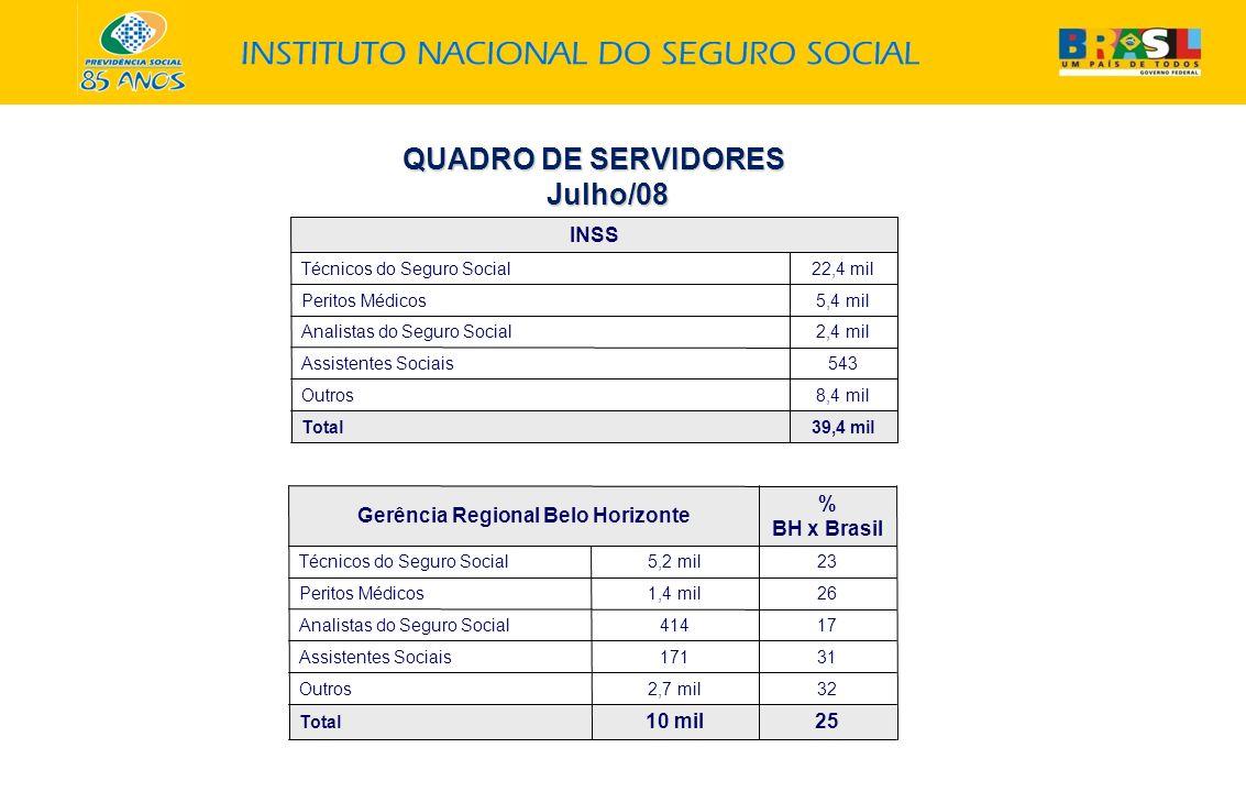 QUADRO DE SERVIDORES QUADRO DE SERVIDORESJulho/08 INSS Técnicos do Seguro Social22,4 mil Peritos Médicos5,4 mil Analistas do Seguro Social2,4 mil Assistentes Sociais543 Outros8,4 mil Total39,4 mil Gerência Regional Belo Horizonte % BH x Brasil Técnicos do Seguro Social5,2 mil23 Peritos Médicos1,4 mil26 Analistas do Seguro Social41417 Assistentes Sociais17131 Outros2,7 mil32 Total 10 mil25