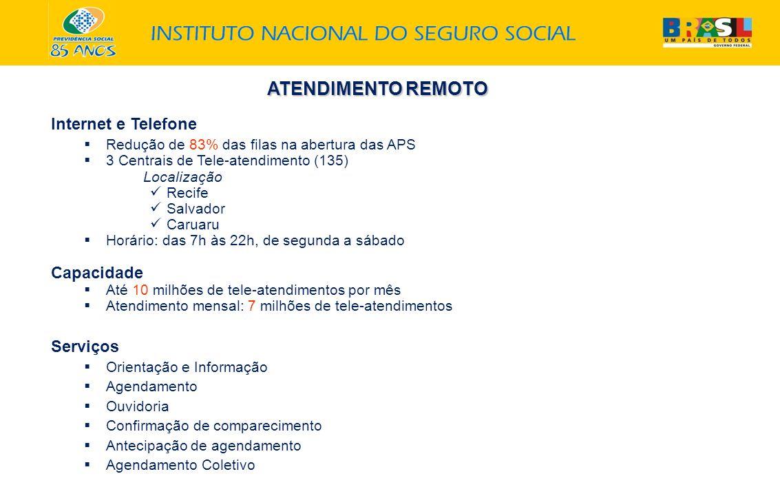 ATENDIMENTO REMOTO Internet e Telefone Redução de 83% das filas na abertura das APS 3 Centrais de Tele-atendimento (135) Localização Recife Salvador C