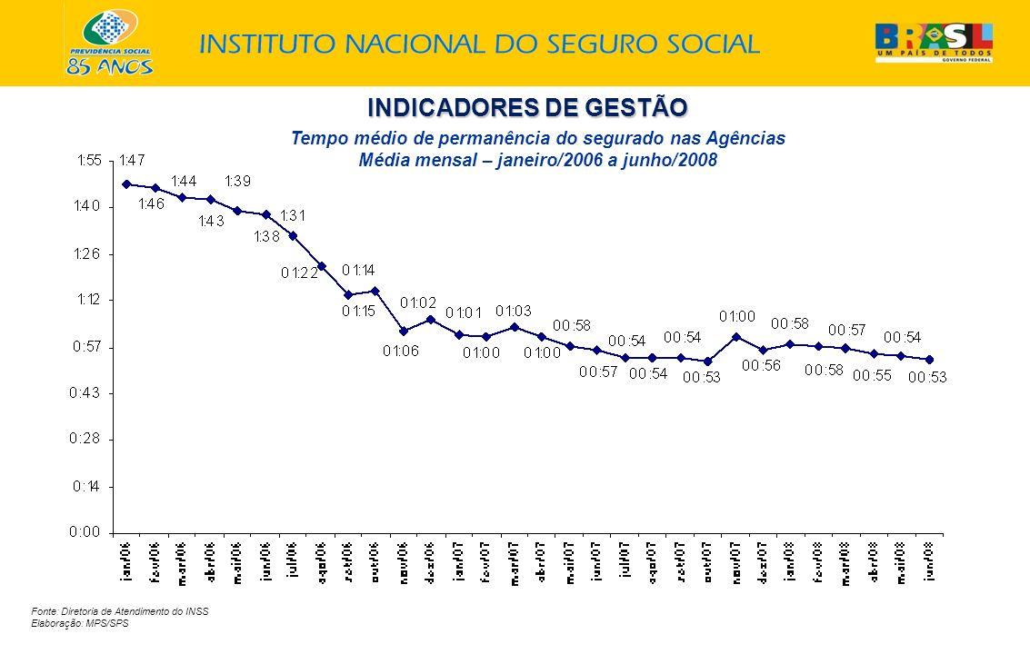 INDICADORES DE GESTÃO Fonte: Diretoria de Atendimento do INSS Elaboração: MPS/SPS Tempo médio de permanência do segurado nas Agências Média mensal – janeiro/2006 a junho/2008