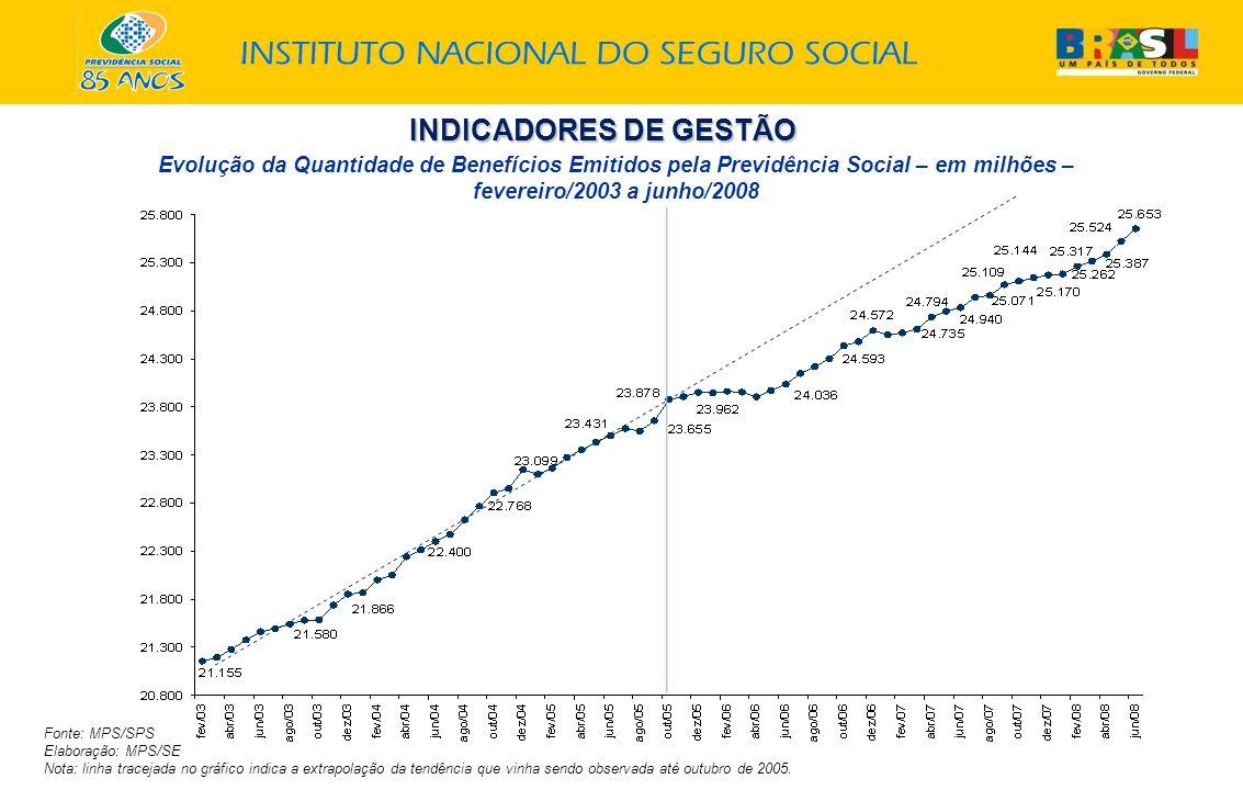 INDICADORES DE GESTÃO Evolução da Quantidade de Benefícios Emitidos pela Previdência Social – em milhões – fevereiro/2003 a junho/2008 Fonte: MPS/SPS Elaboração: MPS/SE Nota: linha tracejada no gráfico indica a extrapolação da tendência que vinha sendo observada até outubro de 2005.
