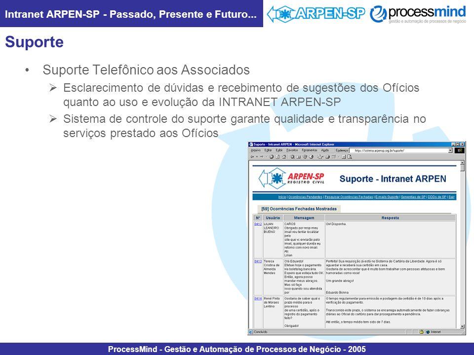 Intranet ARPEN-SP - Passado, Presente e Futuro... ProcessMind - Gestão e Automação de Processos de Negócio - 2005 Suporte Suporte Telefônico aos Assoc