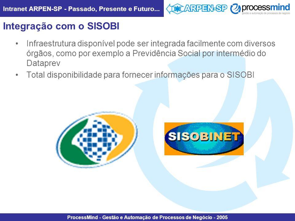 Intranet ARPEN-SP - Passado, Presente e Futuro... ProcessMind - Gestão e Automação de Processos de Negócio - 2005 Integração com o SISOBI Infraestrutu