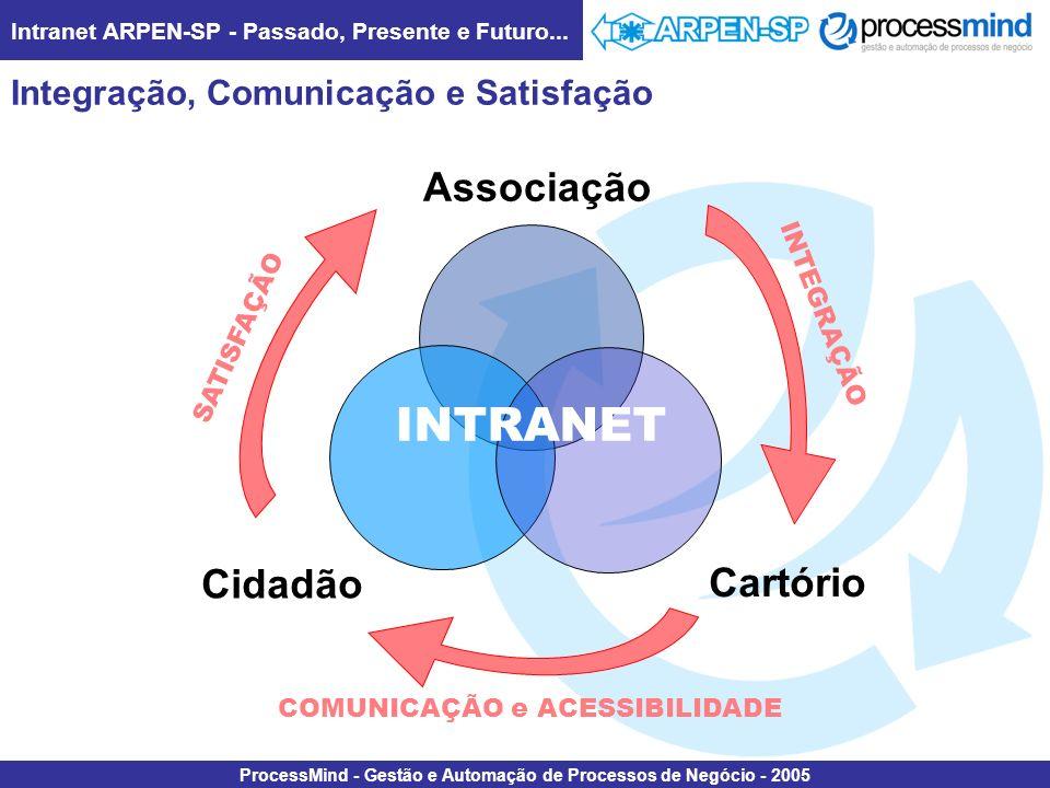 Intranet ARPEN-SP - Passado, Presente e Futuro... ProcessMind - Gestão e Automação de Processos de Negócio - 2005 Integração, Comunicação e Satisfação