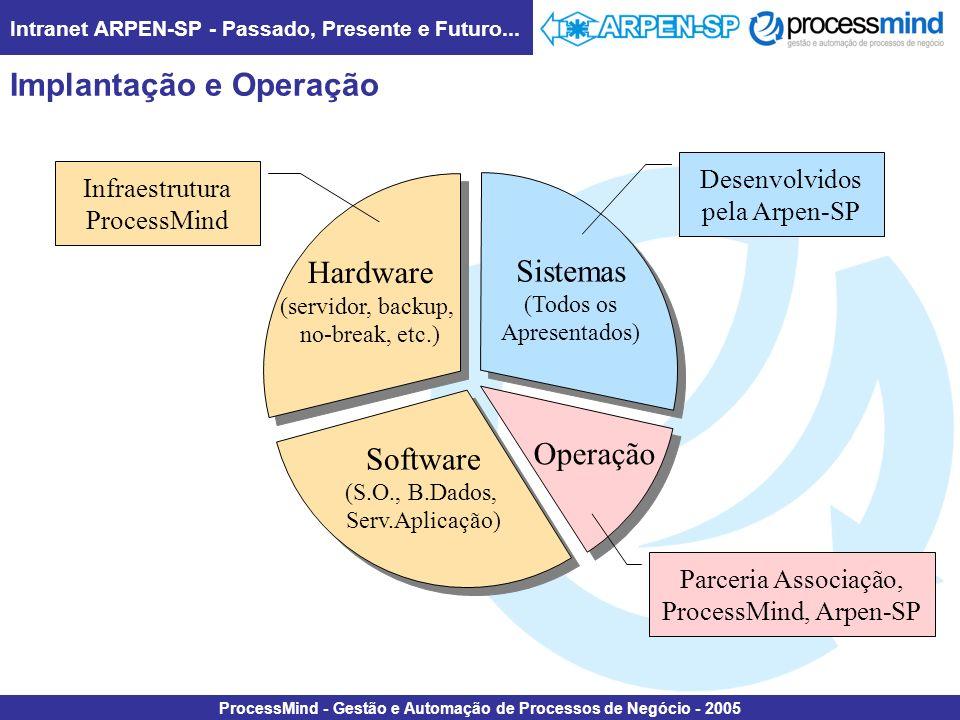 Intranet ARPEN-SP - Passado, Presente e Futuro... ProcessMind - Gestão e Automação de Processos de Negócio - 2005 Implantação e Operação Hardware (ser