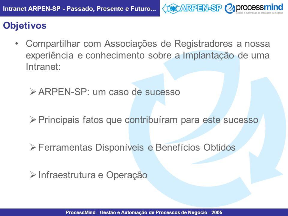 Intranet ARPEN-SP - Passado, Presente e Futuro... ProcessMind - Gestão e Automação de Processos de Negócio - 2005 Objetivos Compartilhar com Associaçõ