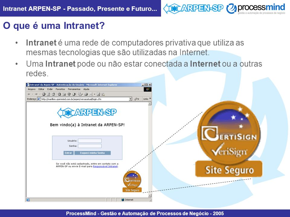 Intranet ARPEN-SP - Passado, Presente e Futuro... ProcessMind - Gestão e Automação de Processos de Negócio - 2005 O que é uma Intranet? Intranet é uma