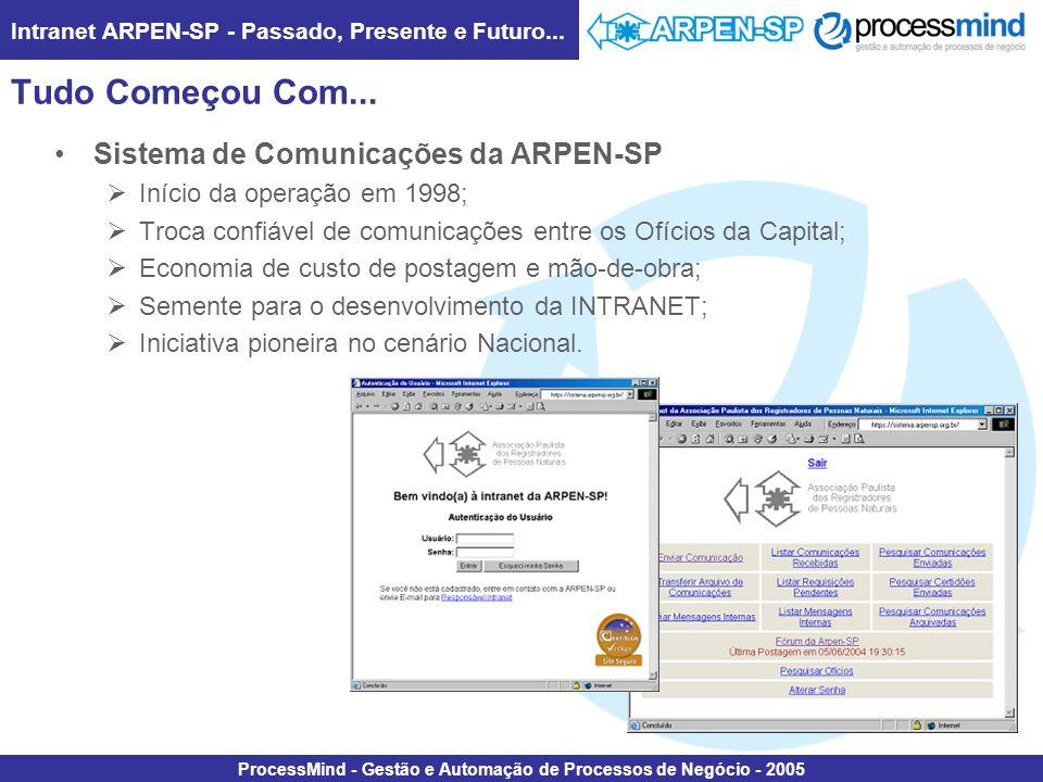 Intranet ARPEN-SP - Passado, Presente e Futuro... ProcessMind - Gestão e Automação de Processos de Negócio - 2005 Tudo Começou Com... Sistema de Comun