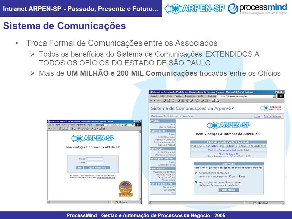 Intranet ARPEN-SP - Passado, Presente e Futuro... ProcessMind - Gestão e Automação de Processos de Negócio - 2005 Sistema de Comunicações Troca Formal