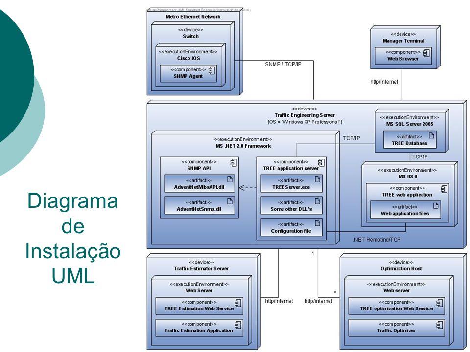 Diagrama de Instalação UML