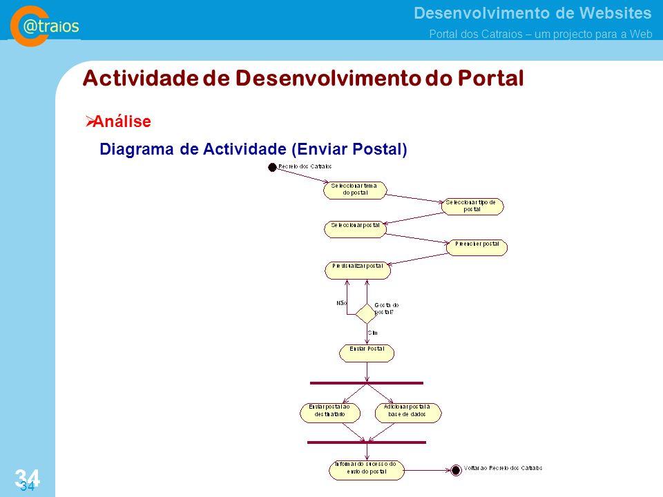 Desenvolvimento de Websites Portal dos Catraios – um projecto para a Web 34 Análise Actividade de Desenvolvimento do Portal Diagrama de Actividade (Enviar Postal)