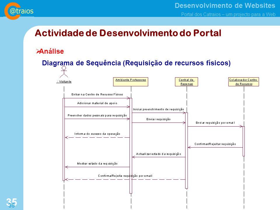 Desenvolvimento de Websites Portal dos Catraios – um projecto para a Web 35 Análise Actividade de Desenvolvimento do Portal Diagrama de Sequência (Requisição de recursos físicos)
