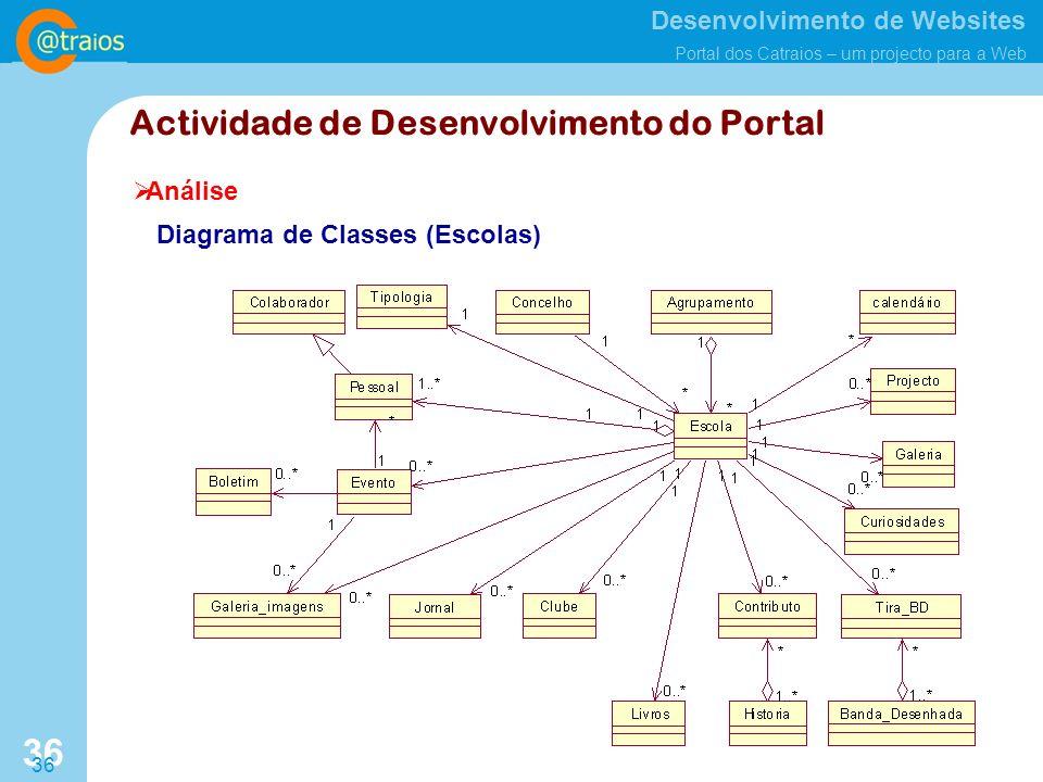 Desenvolvimento de Websites Portal dos Catraios – um projecto para a Web 36 Análise Actividade de Desenvolvimento do Portal Diagrama de Classes (Escolas)