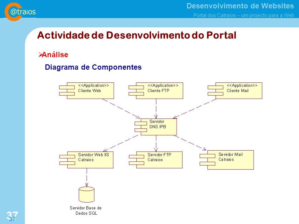 Desenvolvimento de Websites Portal dos Catraios – um projecto para a Web 37 Análise Actividade de Desenvolvimento do Portal Diagrama de Componentes