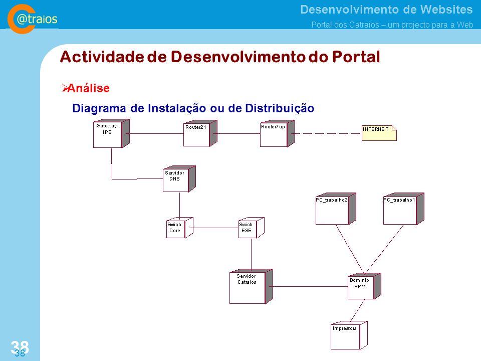 Desenvolvimento de Websites Portal dos Catraios – um projecto para a Web 38 Análise Actividade de Desenvolvimento do Portal Diagrama de Instalação ou de Distribuição