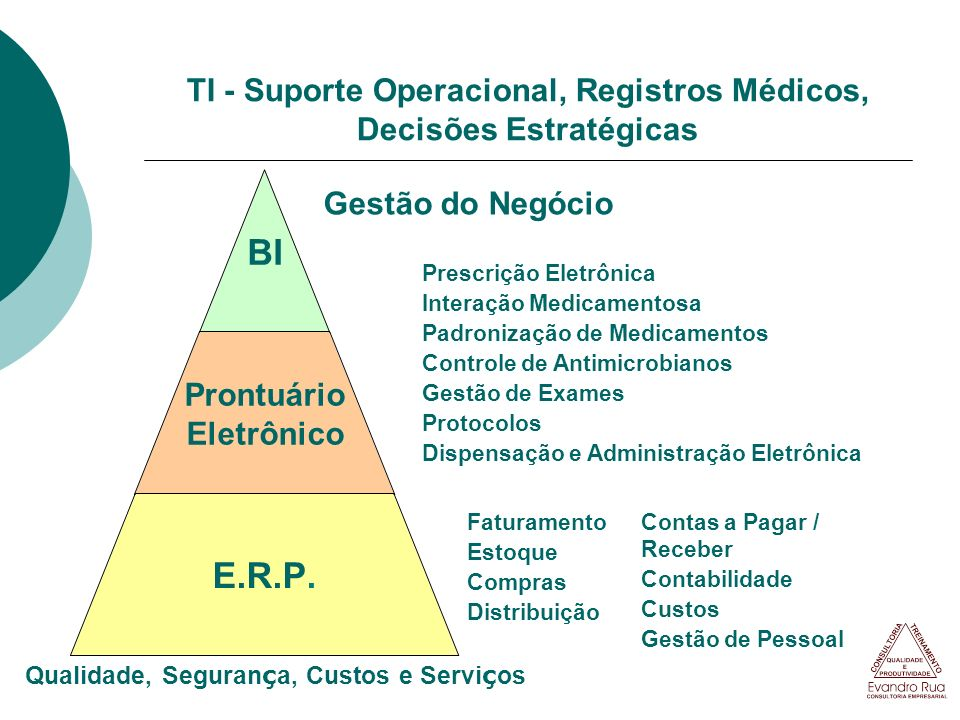 TI - Suporte Operacional, Registros Médicos, Decisões Estratégicas BI Prontuário Eletrônico E.R.P. Gestão do Negócio Prescrição Eletrônica Interação M