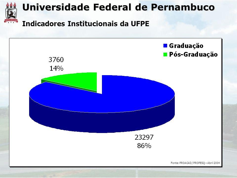 Universidade Federal de Pernambuco Indicadores Institucionais da UFPE Fonte: PROACAD / PROPESQ – Abril 2004