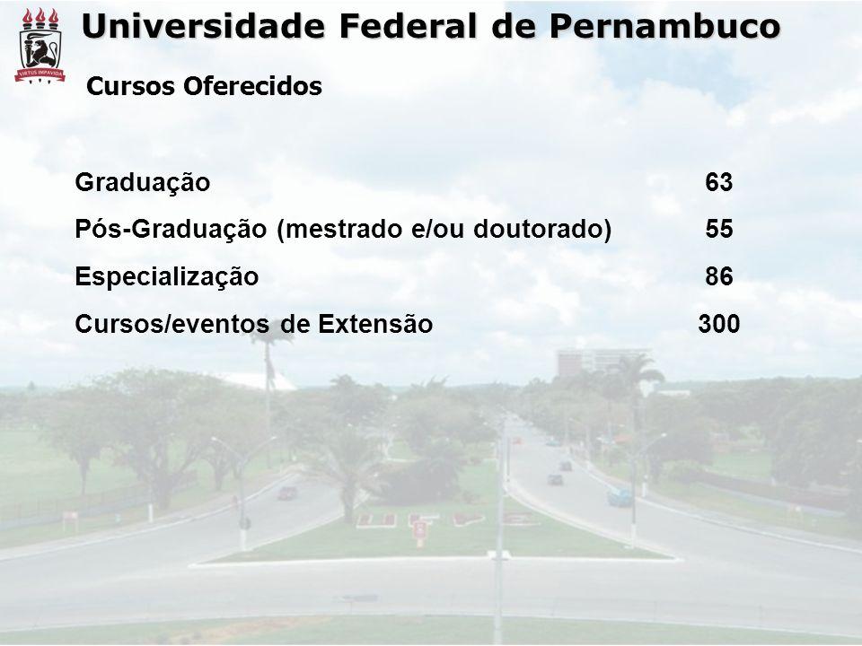 Universidade Federal de Pernambuco Cursos Oferecidos Graduação63 Pós-Graduação (mestrado e/ou doutorado)55 Especialização86 Cursos/eventos de Extensão300