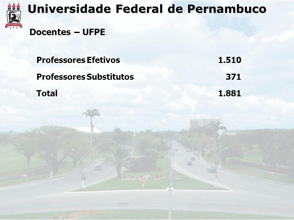 Professores Efetivos1.510 Professores Substitutos371 Total1.881 Docentes – UFPE