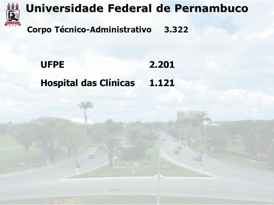 Universidade Federal de Pernambuco Corpo Técnico-Administrativo3.322 UFPE2.201 Hospital das Clínicas1.121