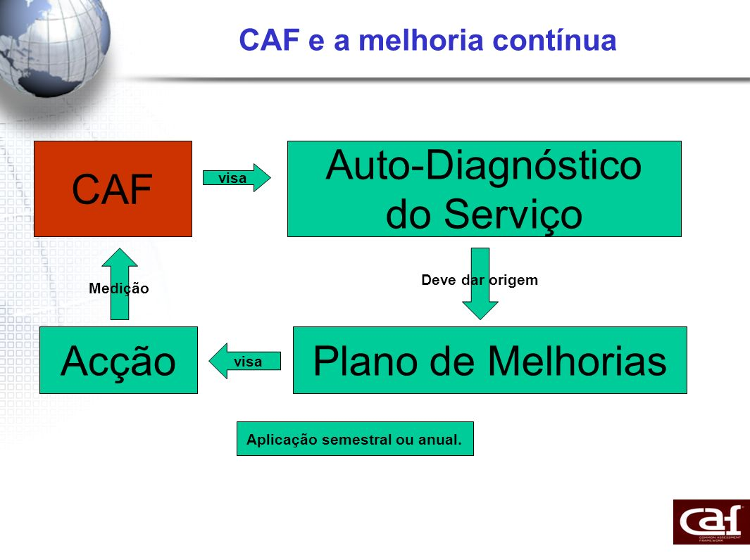 CAF e a melhoria contínua CAF Auto-Diagnóstico do Serviço Plano de Melhorias visa Deve dar origem visa Acção Medição Aplicação semestral ou anual.