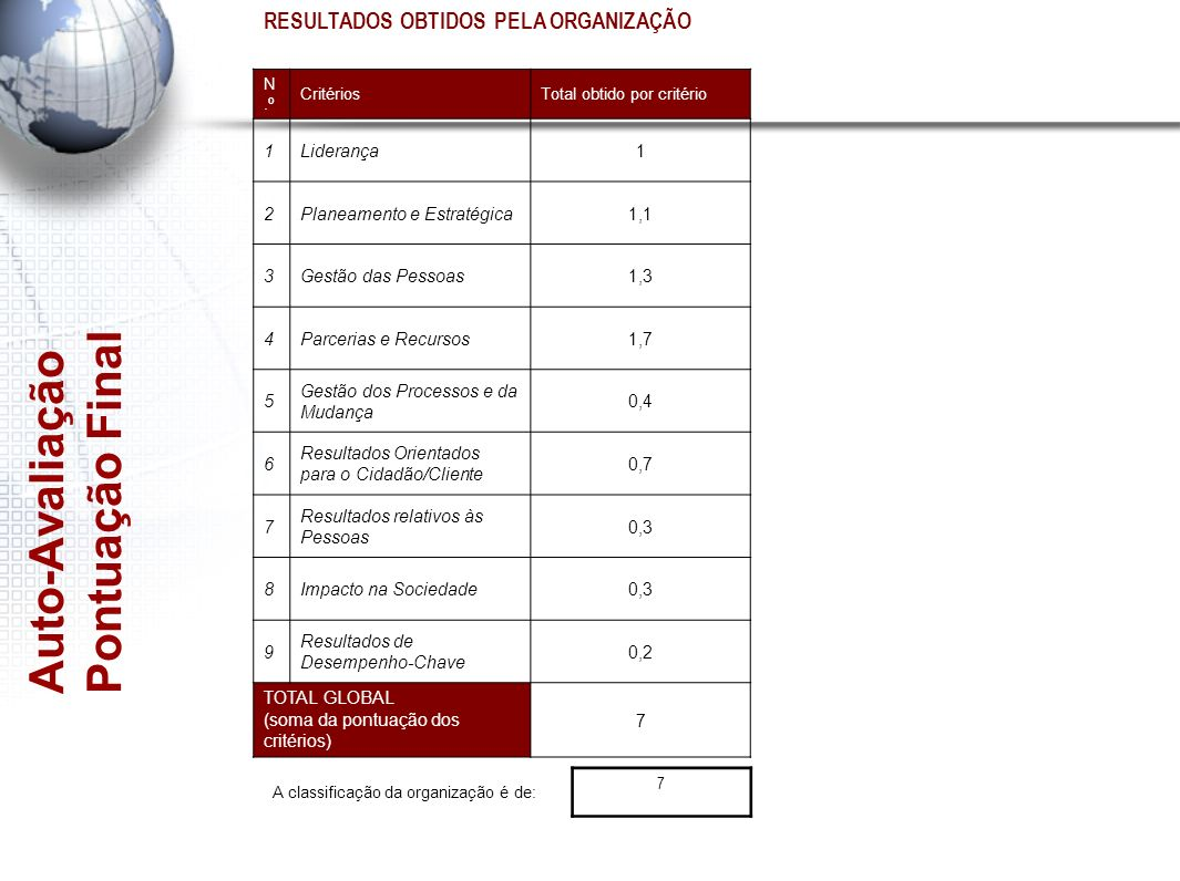 Auto-Avaliação Pontuação Final RESULTADOS OBTIDOS PELA ORGANIZAÇÃO N.º CritériosTotal obtido por critério 1Liderança1 2Planeamento e Estratégica1,1 3G
