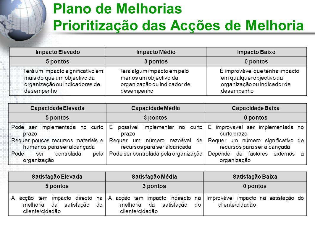 Plano de Melhorias Prioritização das Acções de Melhoria Impacto ElevadoImpacto MédioImpacto Baixo 5 pontos3 pontos0 pontos Terá um impacto significati