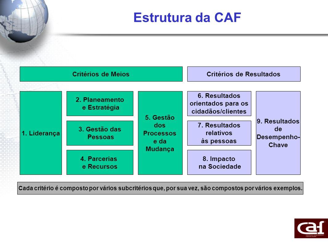 Estrutura da CAF 1. Liderança 2. Planeamento e Estratégia 3. Gestão das Pessoas 4. Parcerias e Recursos 5. Gestão dos Processos e da Mudança 6. Result