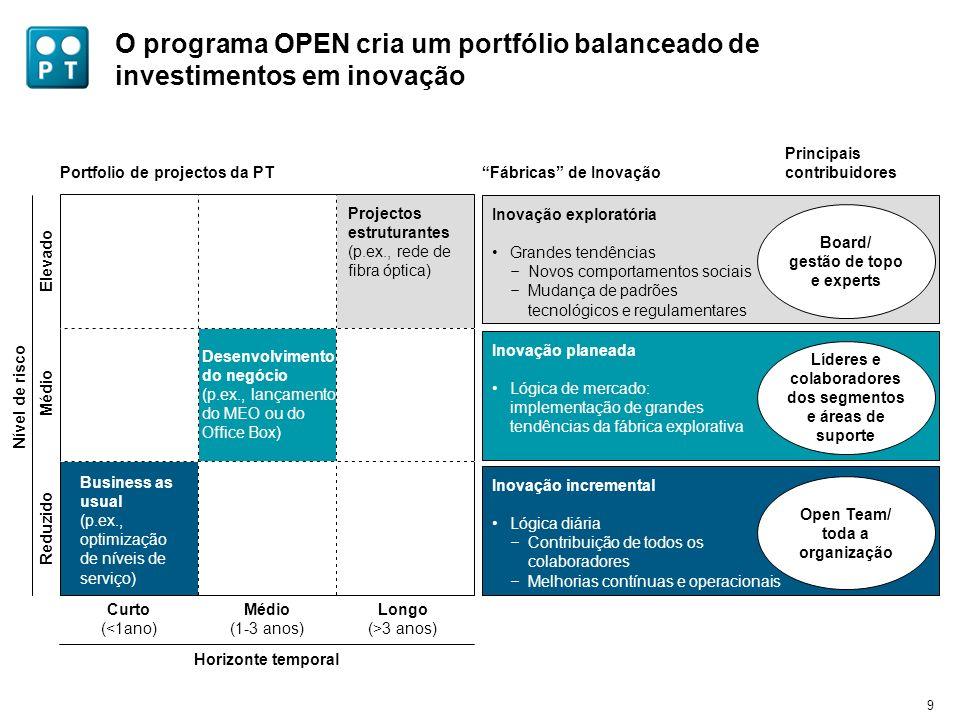 9 O programa OPEN cria um portfólio balanceado de investimentos em inovação Portfolio de projectos da PT Inovação exploratória Grandes tendências – No