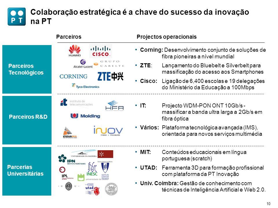 10 Colaboração estratégica é a chave do sucesso da inovação na PT Parceiros Tecnológicos Parceiros R&D Parcerias Universitárias ParceirosProjectos ope