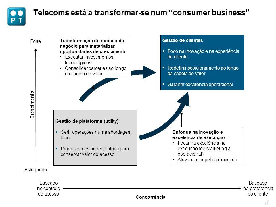 11 Telecoms está a transformar-se num consumer business Crescimento Concorrência Estagnado Baseado no controlo de acesso Forte Baseado na preferência
