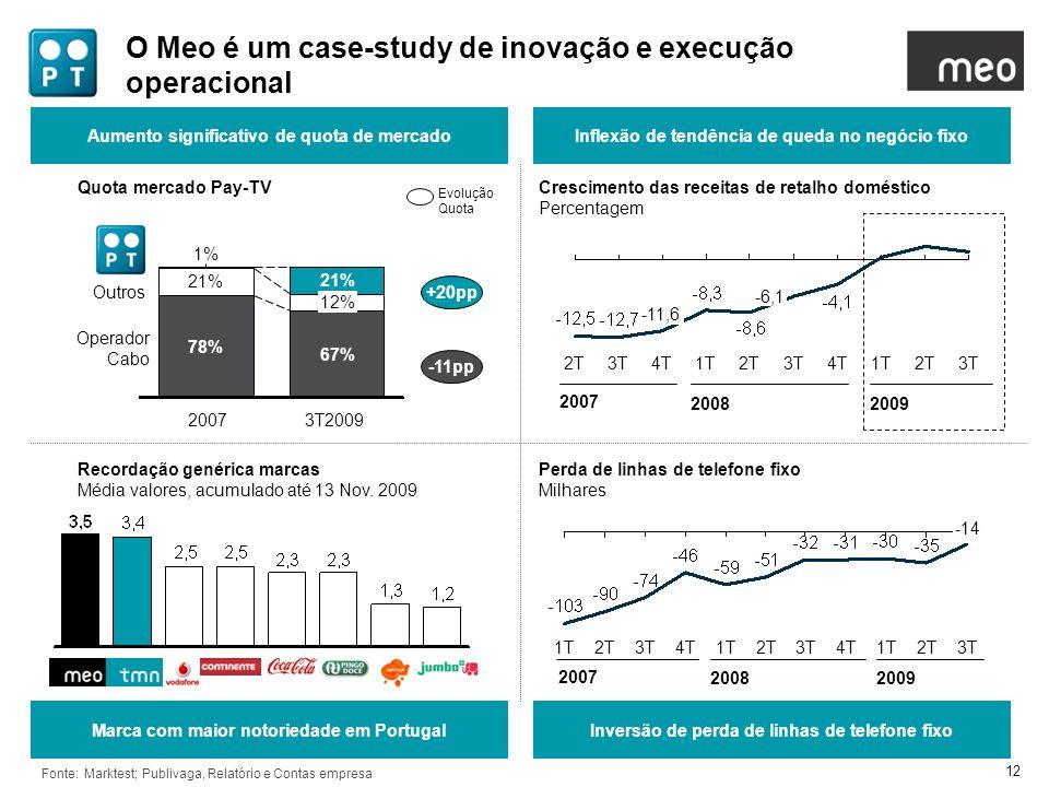 12 O Meo é um case-study de inovação e execução operacional Aumento significativo de quota de mercadoInflexão de tendência de queda no negócio fixo Ma