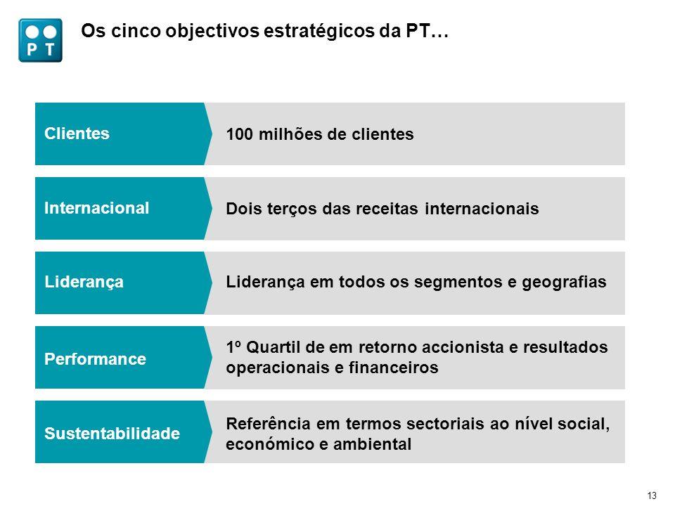13 Os cinco objectivos estratégicos da PT… Liderança Liderança em todos os segmentos e geografias Sustentabilidade Referência em termos sectoriais ao