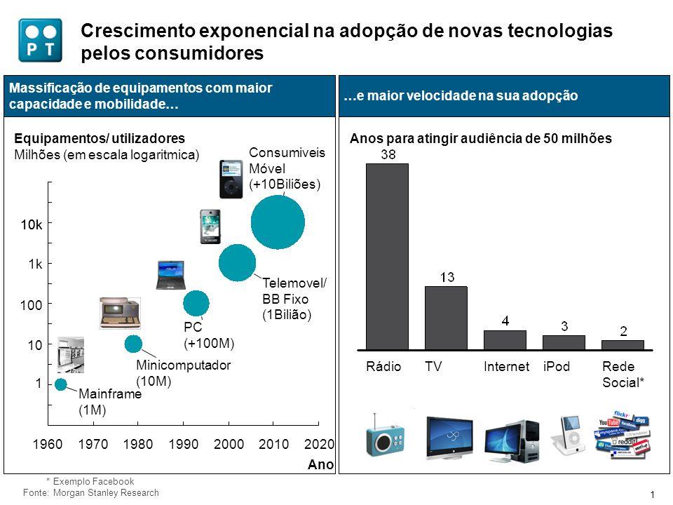 1 Crescimento exponencial na adopção de novas tecnologias pelos consumidores Equipamentos/ utilizadores Milhões (em escala logaritmica) Massificação d