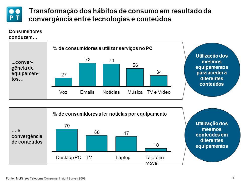 2 Transformação dos hábitos de consumo em resultado da convergência entre tecnologias e conteúdos Consumidores conduzem… TV e VídeoMúsicaNotíciasEmail