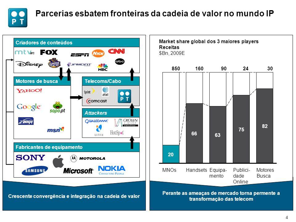 4 Parcerias esbatem fronteiras da cadeia de valor no mundo IP Perante as ameaças de mercado torna permente a transformação das telecom Market share gl