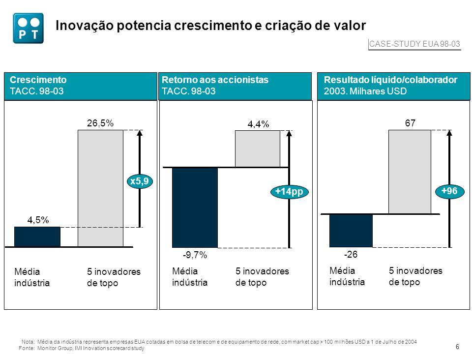 6 Inovação potencia crescimento e criação de valor Crescimento TACC. 98-03 Nota:Média da indústria representa empresas EUA cotadas em bolsa de telecom