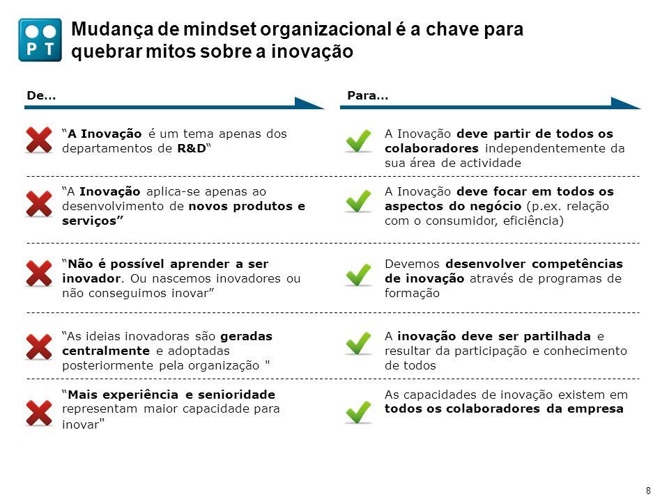 8 Mudança de mindset organizacional é a chave para quebrar mitos sobre a inovação Para… A Inovação deve partir de todos os colaboradores independentem